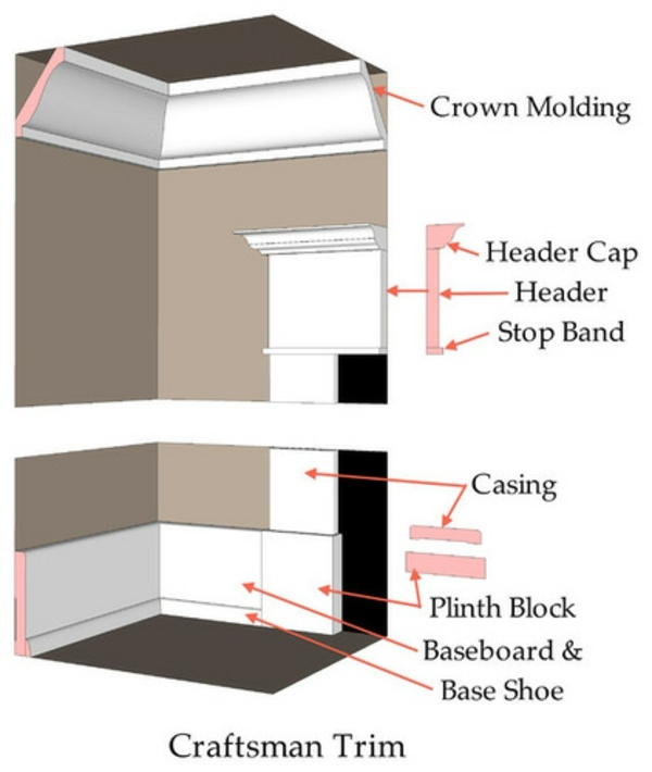 Bring to bear the character of your house through the for What is the trim around a door called