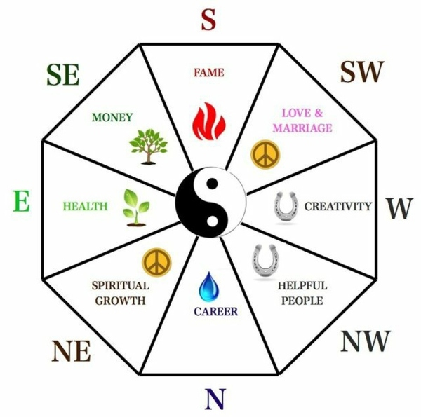 Http Www Avso Org Interior Design Ideas Feng Shui Rules Tips For Designing A Feng Shui Home